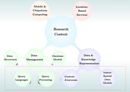 researchcontext